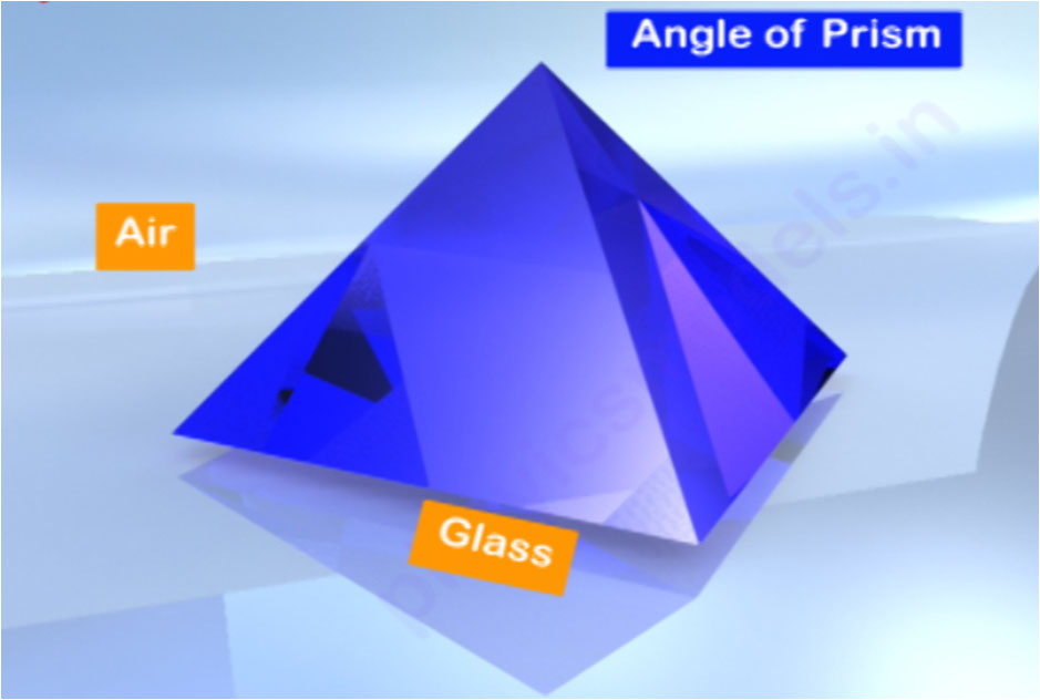 Prisms,Lenses,and Mirrors