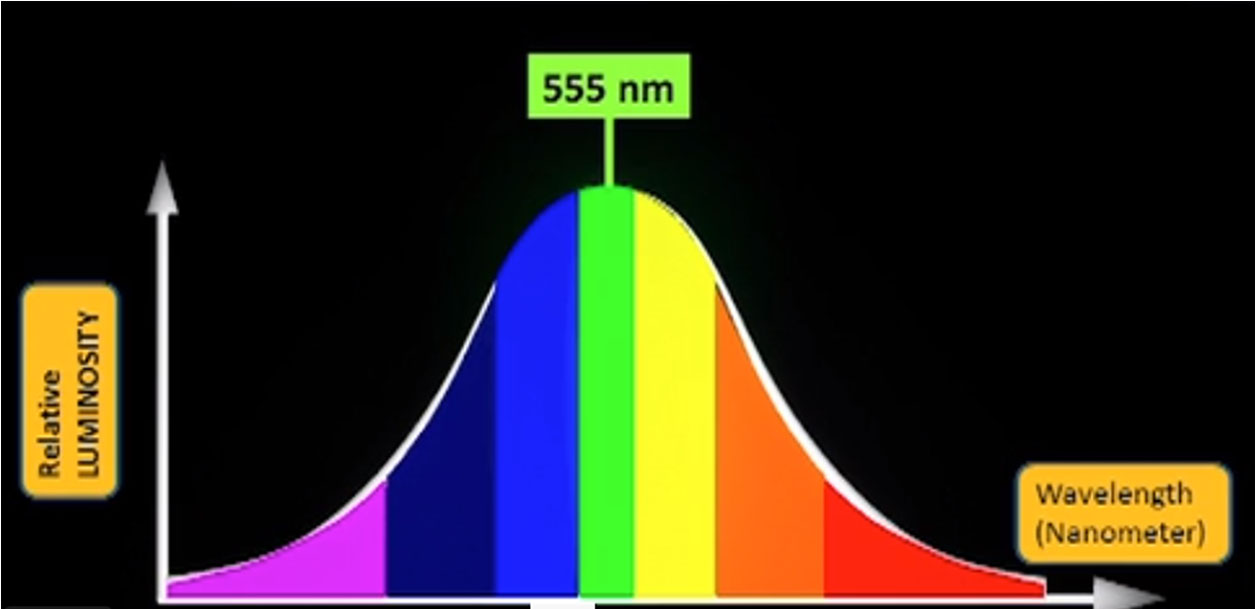 Photometry, luminosity