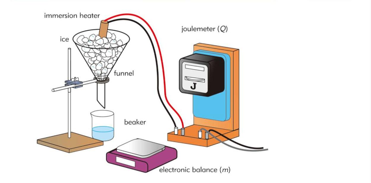 Calorimetry, specific heat