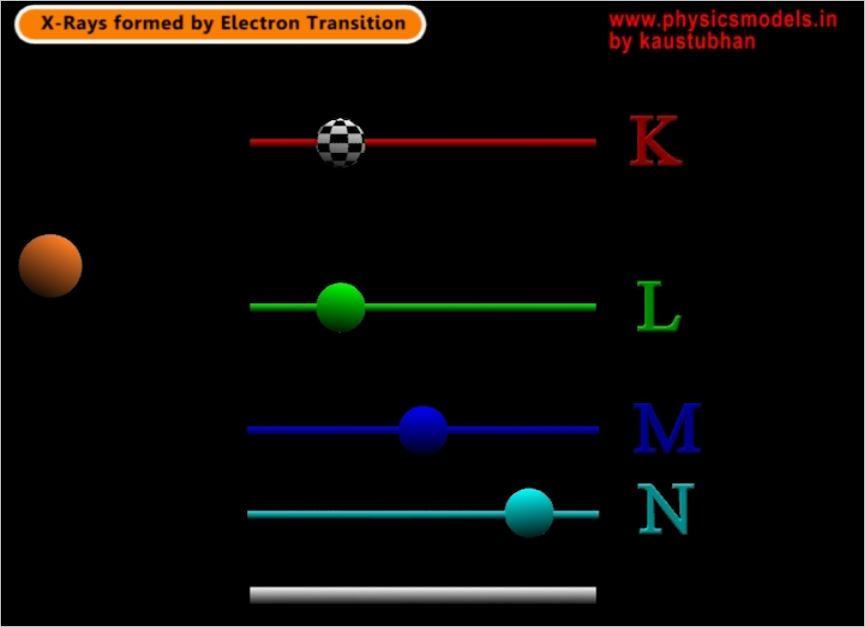 X-Rays created by electron transition-1