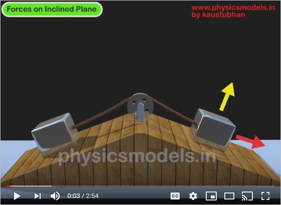 Forcs-inclined plane-1